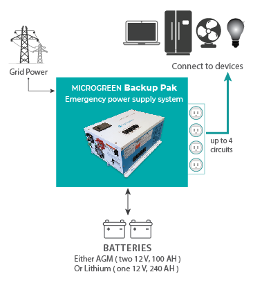 block diagram showing how the Backup Pak emergency power for home and cottage works.