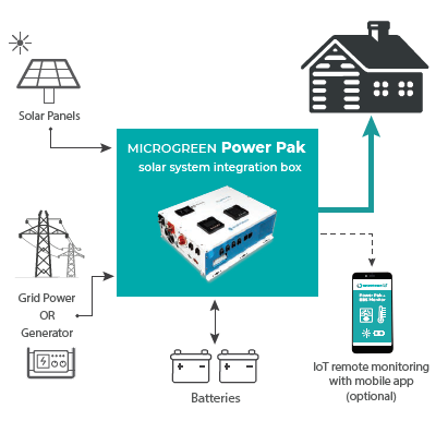 How Power Pak off grid solar system works - block diagram